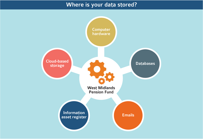 Where is your data stored