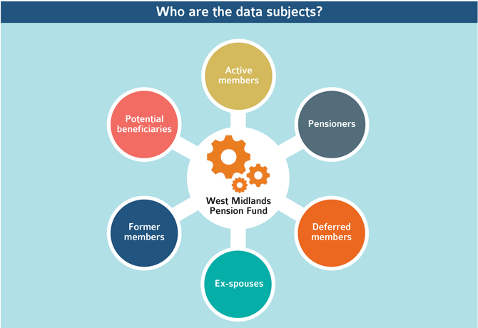 Who are the data subjects