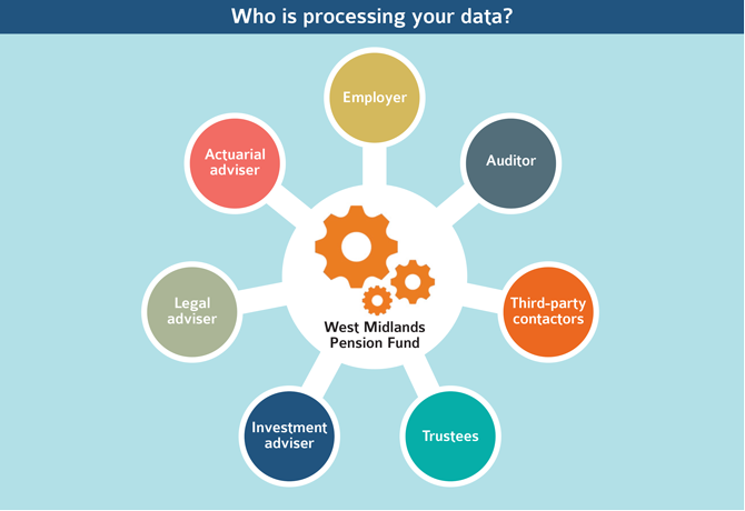 who is processing your data