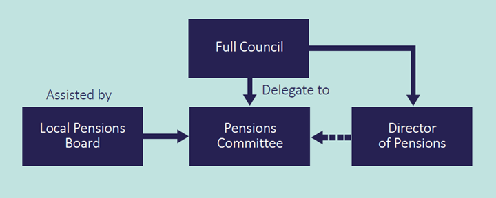 Fund Governance Structure