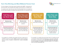 image of Term Time Working Calculations